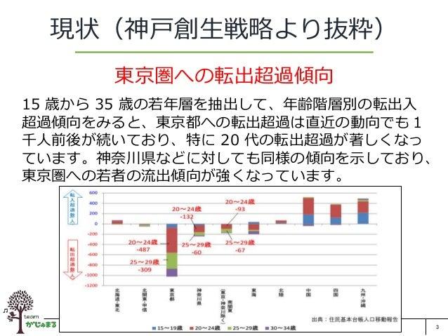 3 現状(神戸創生戦略より抜粋) 東京圏への転出超過傾向 15 歳から 35 歳の若年層を抽出して、年齢階層別の転出入 超過傾向をみると、東京都への転出超過は直近の動向でも1 千人前後が続いており、特に 20 代の転出超過が著しくなっ ています...