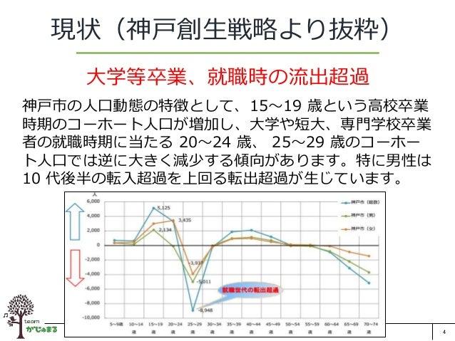 4 現状(神戸創生戦略より抜粋) 大学等卒業、就職時の流出超過 神戸市の人口動態の特徴として、15~19 歳という高校卒業 時期のコーホート人口が増加し、大学や短大、専門学校卒業 者の就職時期に当たる 20~24 歳、 25~29 歳のコーホー...