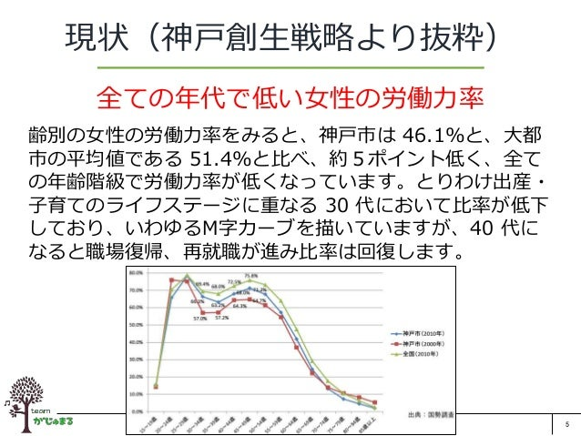 5 現状(神戸創生戦略より抜粋) 全ての年代で低い女性の労働力率 齢別の女性の労働力率をみると、神戸市は 46.1%と、大都 市の平均値である 51.4%と比べ、約5ポイント低く、全て の年齢階級で労働力率が低くなっています。とりわけ出産・ 子...