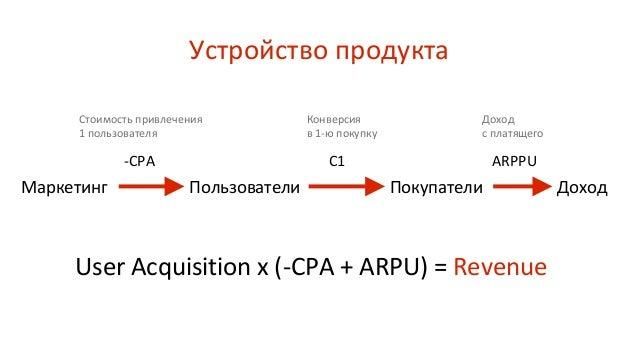 Устройство продукта Маркетинг ПокупателиПользователи Доход -CPA C1 ARPPU Стоимость привлечения 1 пользователя Конверсия в ...