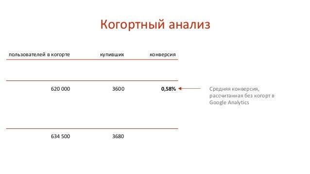 Когортный анализ пользователей в когорте купивших конверсия 620 000 3600 0,58% Средняя конверсия, рассчитанная без когорт ...
