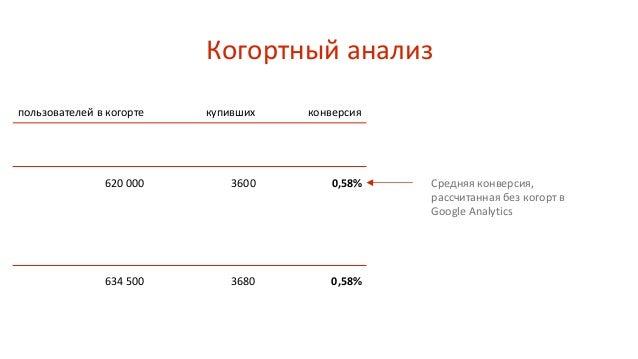 Когортный анализ пользователей в когорте купивших конверсия 20 000 новых в мае 600 000 старых 600 3000 3,00% 0,50% 620 000...