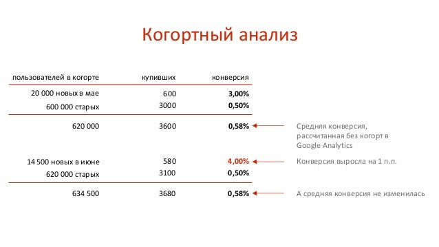 Две ладошки Реальная конверсия 1,57% В январе 118 из 124 купивших пришли из каналов Direct, Google Search, Yandex Search Р...