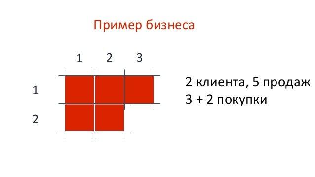 Пример бизнеса 1 Когорта 2 Когорта Клиентов 10 APC 2,50 Доход 25 Клиентов 12 APC 2,58 Доход 31