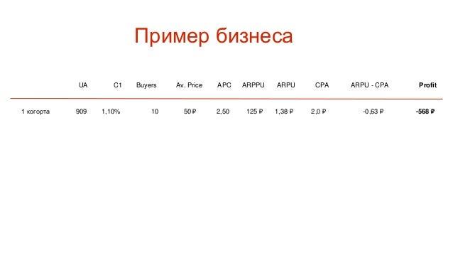 UA C1 Buyers Av. Price APC ARPPU ARPU CPA Profit 909 1,10% 10 50 ₽ 2,50 125 ₽ 1,38 ₽ 2,0 ₽ -568 ₽ Пример бизнеса ARPU - CP...
