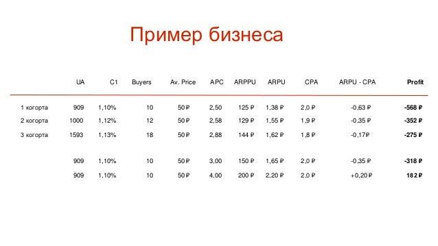 Экономика Лидогенераторов User Acquisition 10 000 C1 2% Byers 200 Av. Price ? ARPU ? CPA 10 Пользователи