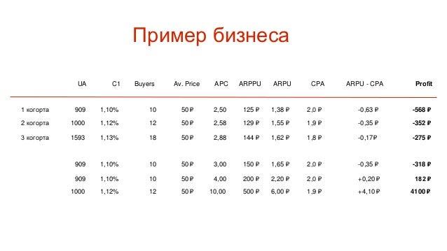 Экономика Лидогенераторов User Acquisition 40 C1 10% Byers 4 Выкуп лидов 70% Av. Price ? ARPU ? CPA 3000 Клиенты