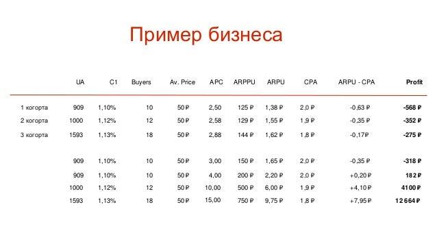 UA C1 Buyers Av. Price APC ARPPU ARPU CPA Profit 10 000 2,00% 200 20 ₽ 1,00 20 ₽ 0,40 ₽ 10 ₽ ARPU - CPA пользователи 40 10...