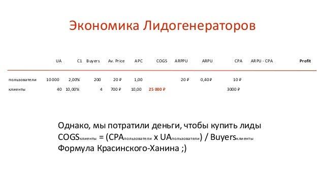 UA C1 Buyers Av. Price APC ARPPU ARPU CPA ProfitARPU - CPA Экономика Лидогенераторов COGS 10 000 20% 2000 20 ₽ 1,00 20 ₽ 4...