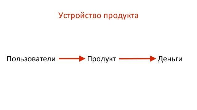 Устройство продукта Пользователи ДеньгиПродукт