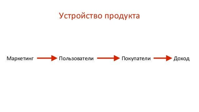 Устройство продукта Маркетинг ПокупателиПользователи Доход