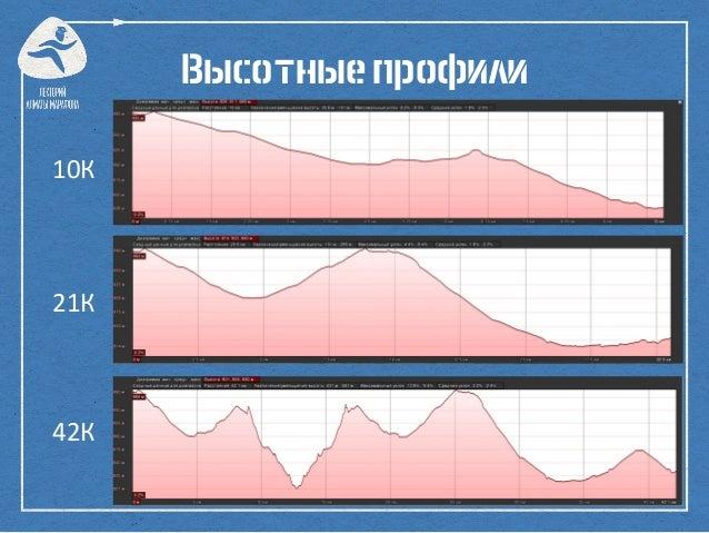 Высотныепрофили 10К 21К 42К