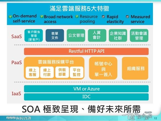 VM or Azure SaaS IaaS 滿足雲端服務5大特徵 SOA 極致呈現、備好未來所需 On-demand self-service Rapid elasticity Measured service Broad network ac...