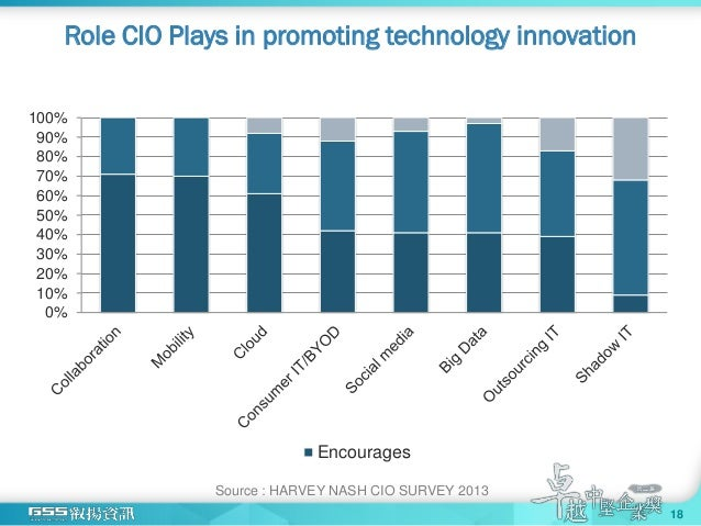 Role CIO Plays in promoting technology innovation 0% 10% 20% 30% 40% 50% 60% 70% 80% 90% 100% Encourages Source : HARVEY N...