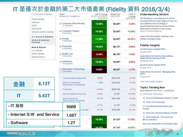IT 是僅次於金融的第二大市值產業 (Fidelity 資料 2016/3/4) 金融 6.13T IT 5.43T - IT 服務 968B - Internet S/W and Service 1.08T - Software 1.2T 4