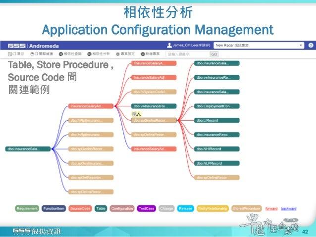 Table, Store Procedure , Source Code 間 關連範例 相依性分析 Application Configuration Management 42