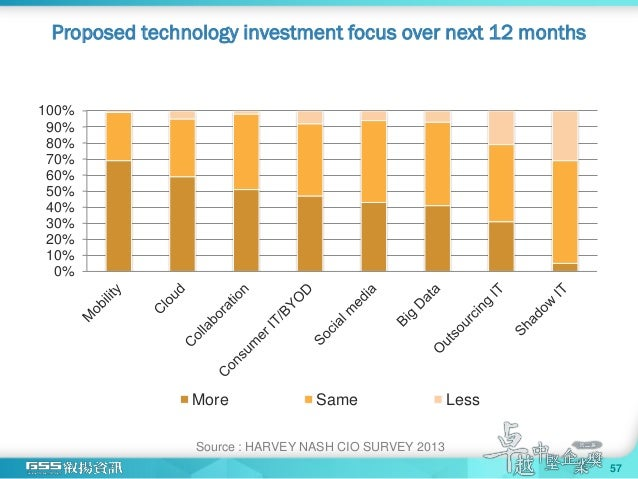 Proposed technology investment focus over next 12 months 0% 10% 20% 30% 40% 50% 60% 70% 80% 90% 100% More Same Less Source...