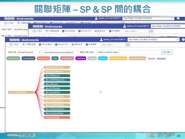 關聯矩陣 -- SP & SP 間的耦合 59