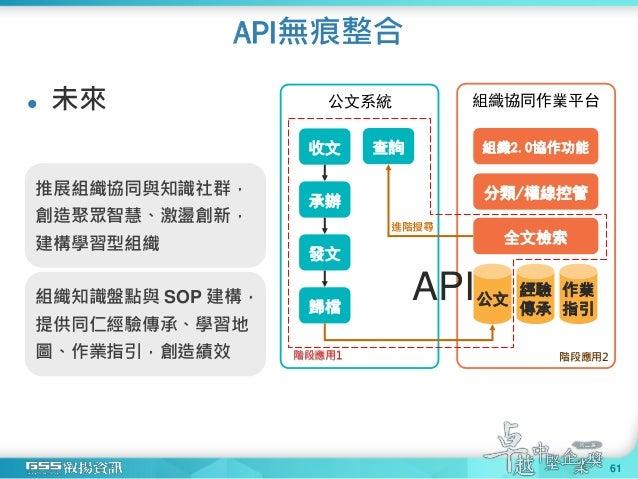 API無痕整合 61  未來 組織協同作業平台公文系統 收文 承辦 發文 歸檔 查詢 公文 經驗 傳承 作業 指引 分類/權線控管 進階搜尋 組織2.0協作功能 全文檢索 階段應用1 階段應用2 API 推展組織協同與知識社群, 創造聚眾智慧...