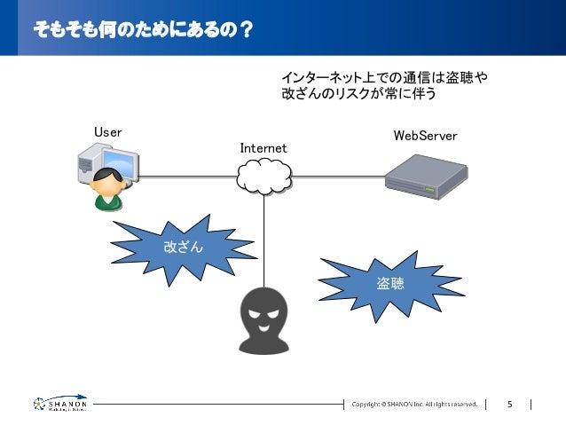 そもそも何のためにあるの? User Internet WebServer 盗聴 改ざん インターネット上での通信は盗聴や 改ざんのリスクが常に伴う 5