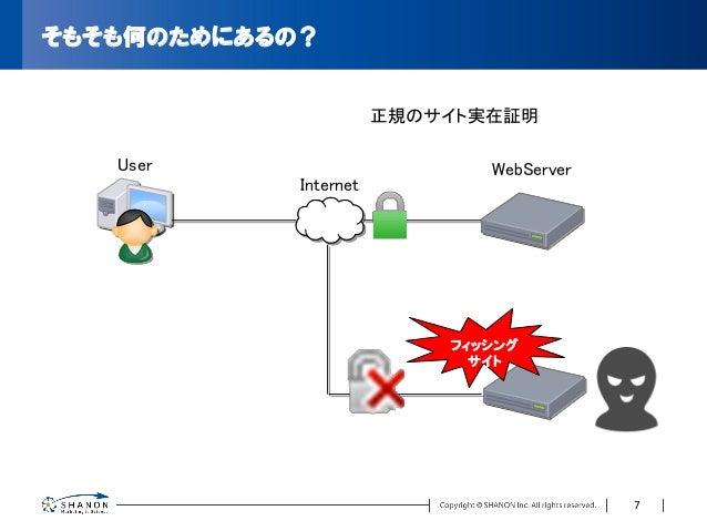 そもそも何のためにあるの? User Internet WebServer 正規のサイト実在証明 フィッシング サイト 7