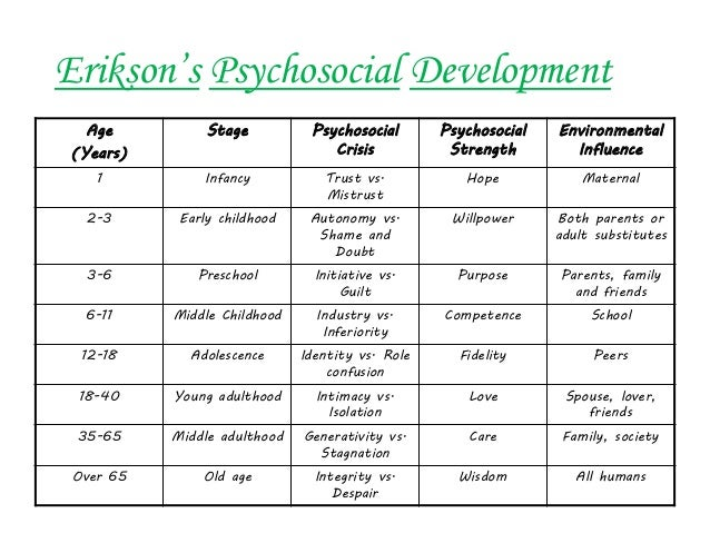 erik eriksons theories of psychosocial development regarding Erik homburger erikson was born erik salomonsen on june 15, 1902, near frankfurt, germany  it was actually on the basis of cross-cultural comparisons that erikson felt confident in proposing his eight stage theory of psychosocial development  kelland, mark personality theory oer commons institute for the study of knowledge.