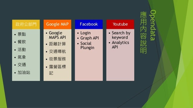 Opendata 應 用 內 容 說 明 政府公部門 • 景點 • 餐飲 • 活動 • 氣象 • 交通 • 加油站 Google MAP • Google MAPS API • 距離計算 • 交通導航 • 街景服務 • 露營區標 記 Faceb...