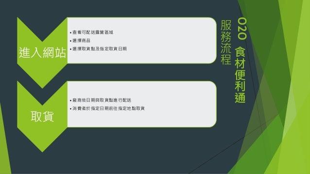 O2O 食 材 便 利 通 服 務 流 程 進入網站 •查看可配送露營區域 •選擇商品 •選擇取貨點及指定取貨日期 取貨 •廠商依日期與取貨點進行配送 •消費者於指定日期前往指定地點取貨