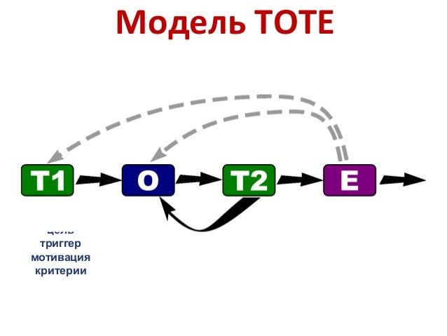 Модель ТОТЕ цель триггер мотивация критерии