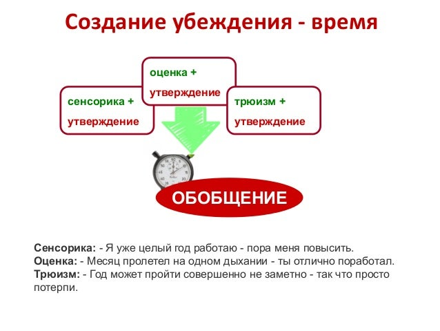4 позиции восприятия