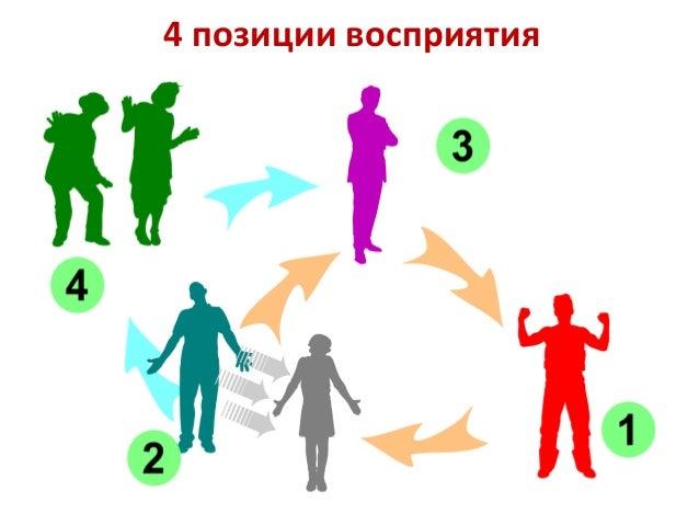 Зачёт по Убеждениям До 1 мая 4 вредных убеждения разных типов. Для каждого определить: 1. Полную форму. 2. Ценность. 3. Пр...