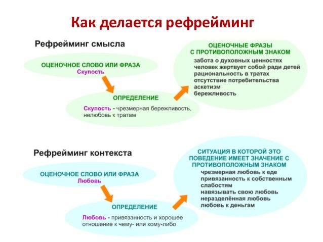 Процедура создания модели Определите моделируемый навык Создайте подробное описание Приведите в соответствие с ТОТЕ Измени...