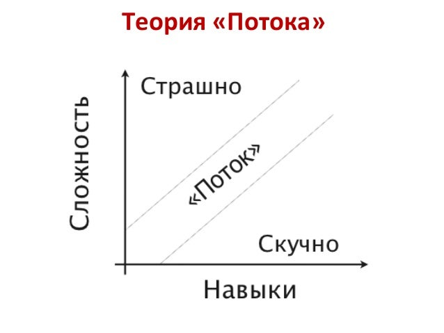 Теория «Потока»