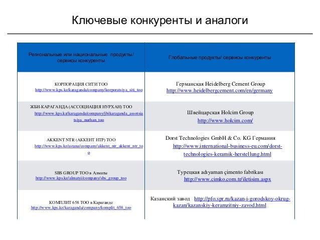 Ключевые конкуренты и аналоги Региональные или национальные продукты/ сервисы конкуренты Глобальные продукты/ сервисы конк...