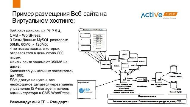 Пример размещения Веб-сайта на Виртуальном хостинге: Веб-сайт написан на PHP 5.4, CMS – WordPress; 3 Базы Данных MySQL раз...