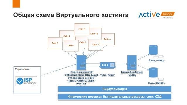 Общая схема Виртуального хостинга