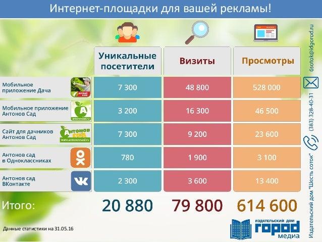 Интернет-площадки для вашей рекламы! Итого: Данные статистики на 31.05.16