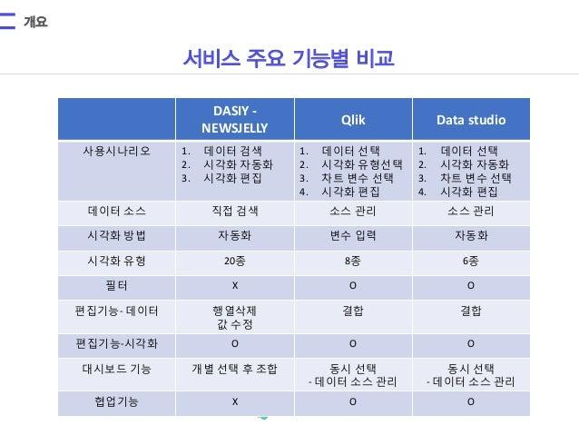데이터시각화 서비스 주요기능 비교 Slide 2