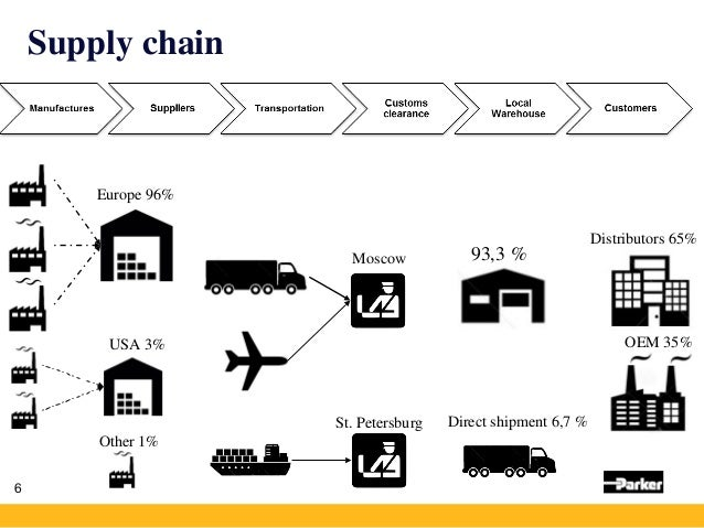 6 Europe 96% USA 3% Other 1% Direct shipment 6,7 % 93,3 % OEM 35% Distributors 65% St. Petersburg Moscow Supply chain