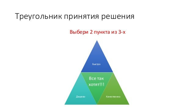 Треугольник принятия решения Выбери 2 пункта из 3-х Быстро Дешево Качественно Все так хотят!!!