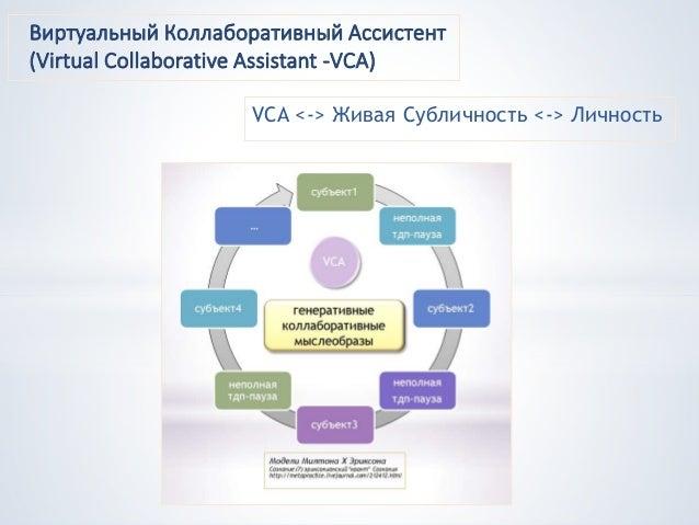 VCA <-> Живая Субличность <-> Личность Виртуальный Коллаборативный Ассистент (Virtual Collaborative Assistant -VCA)