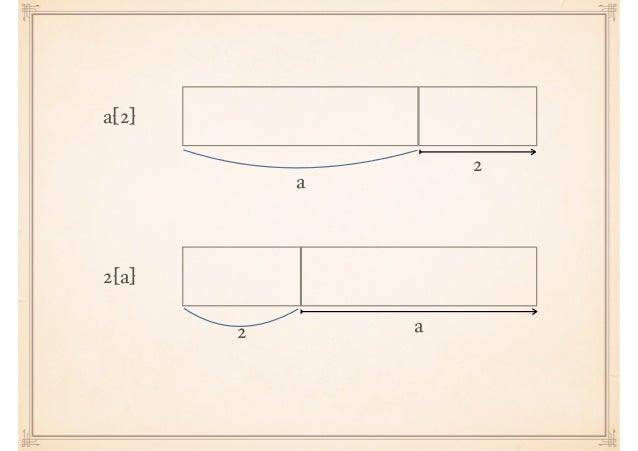 a 2 a[2] a2 2[a]
