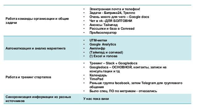 Работа команды организации и общие задачи • Электронная почта и телефон! • Задачи - Битрикс24, Трелло • Очень много для че...