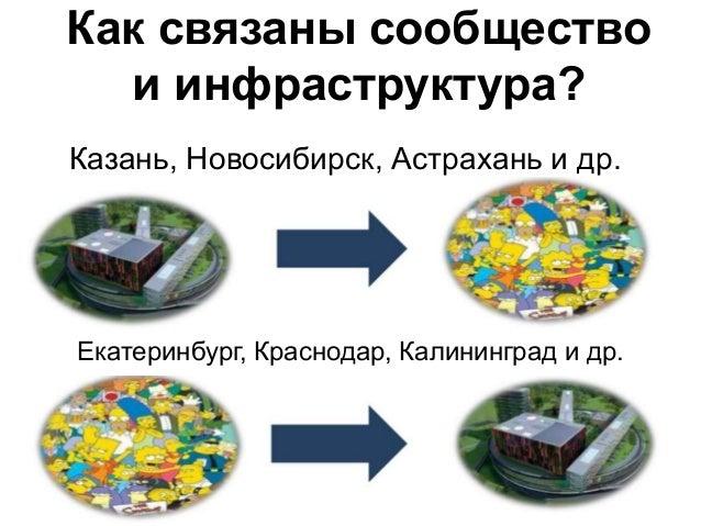 13 Казань, Новосибирск, Астрахань и др. Екатеринбург, Краснодар, Калининград и др. Как связаны сообщество и инфраструктура?