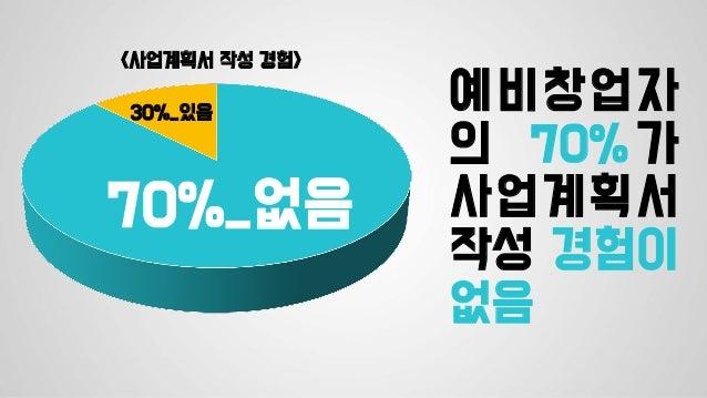 예비창업자 의 70% 가 사업계획서 작성 경험이 없음 <사업계획서 작성 경험> 70%_없음 30%_있음