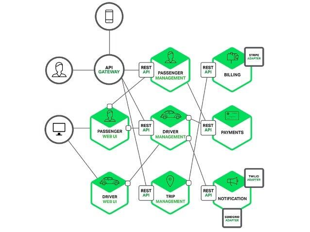 Высокая скорость поставки Быстрая сборка и запуск Разработка и независимые выкатка сервисов Прогрессивное обновление UI