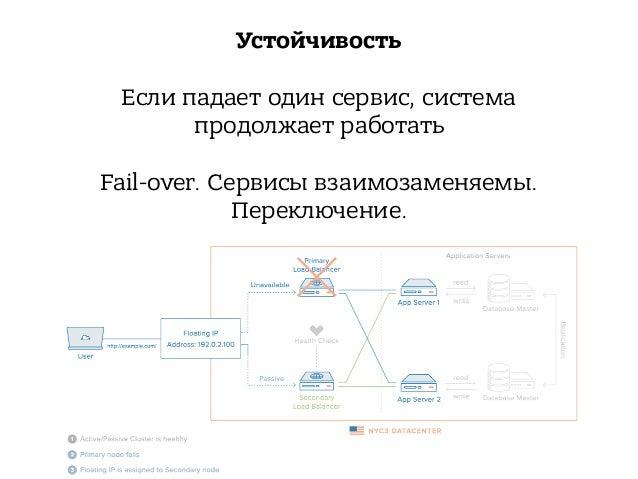 Ментальная легкость изменений • Изолированность сервиса • Низкие риски провала • Точечные изменения • Fast IDE • Rollback