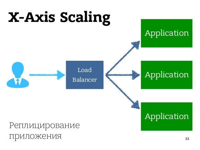 Z-Axis Scaling 36 Load Balancer [A - I] [J - R] [S - Z] /catalog/* /catalog/* /catalog/* Разделение данных