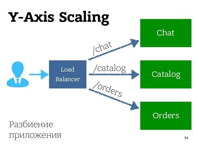 Z-Axis Scaling 37 Load Balancer Regular Premium Premium /catalog/* /catalog/* /catalog/* Разделение ресурсов