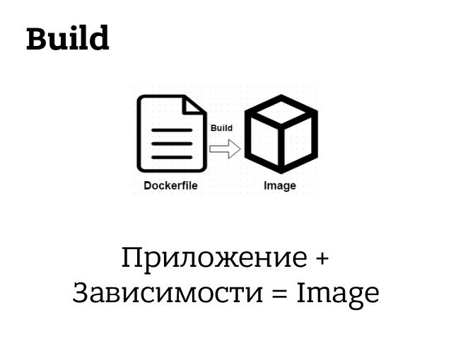 Dockerfile Input Output container = f(env)